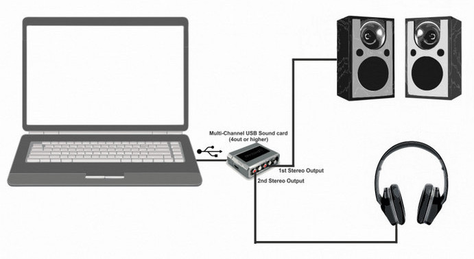 Sound Card Drivers is Connected